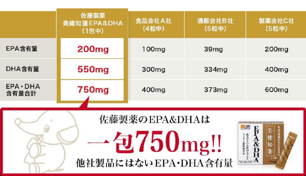 サトウ製薬の美健知箋EPA&DHA