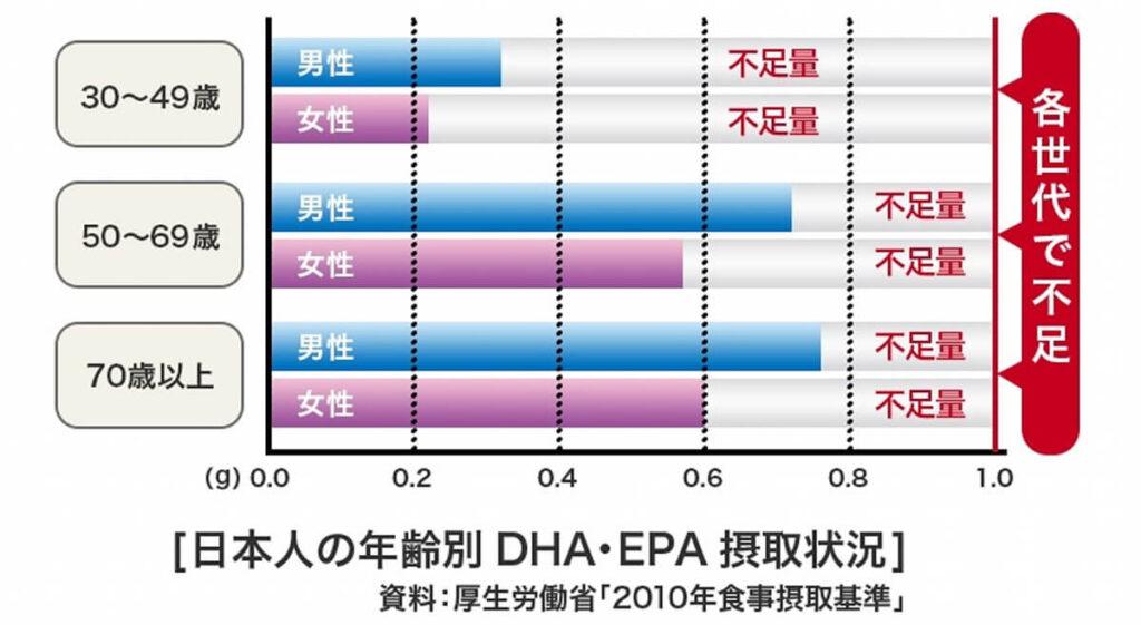 EPAとDHAの年代別摂取量
