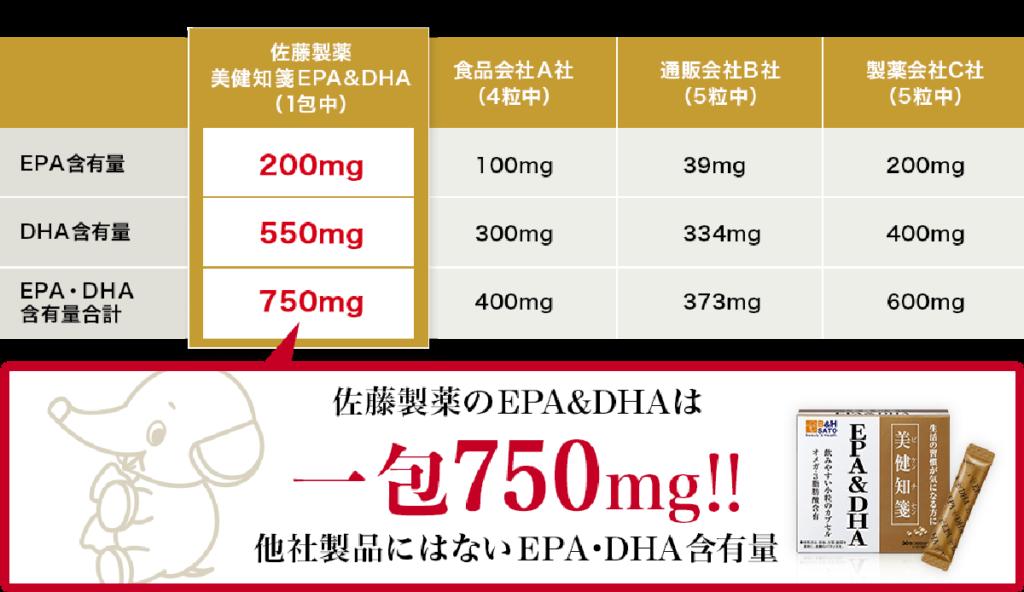 サトウ製薬より新発売された「美健知箋EPA&DHA」
