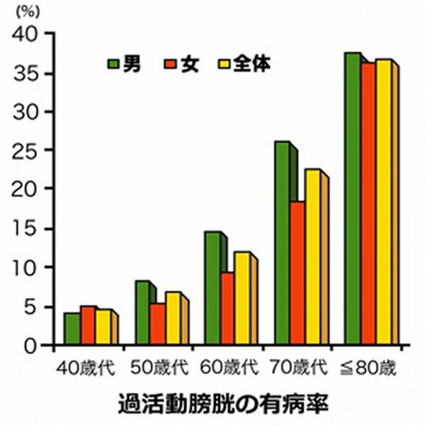 出典:日本泌尿器科学会 尿が近い、尿の回数が多い~頻尿~ より引用