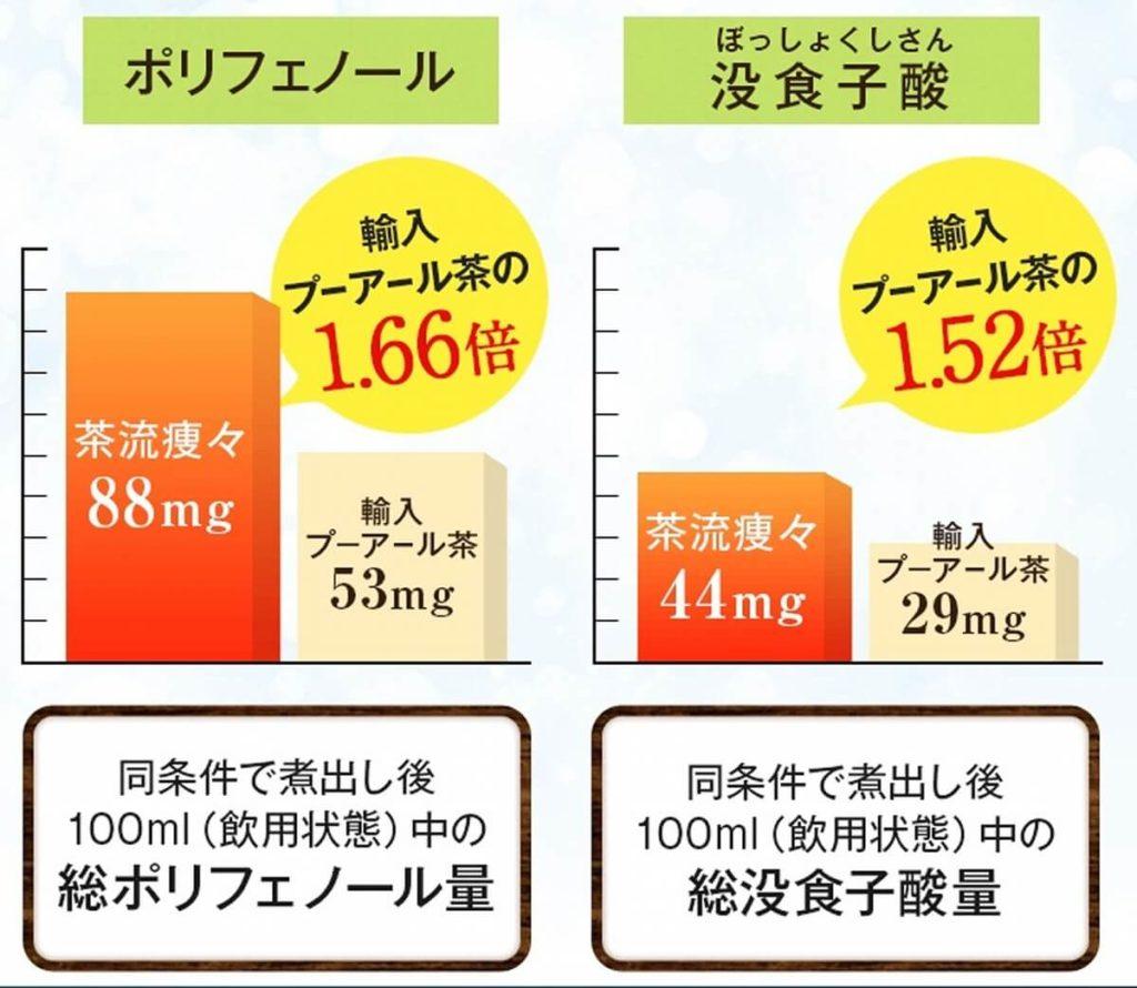 茶流痩々のポリフェノールと没食子酸の量の違い