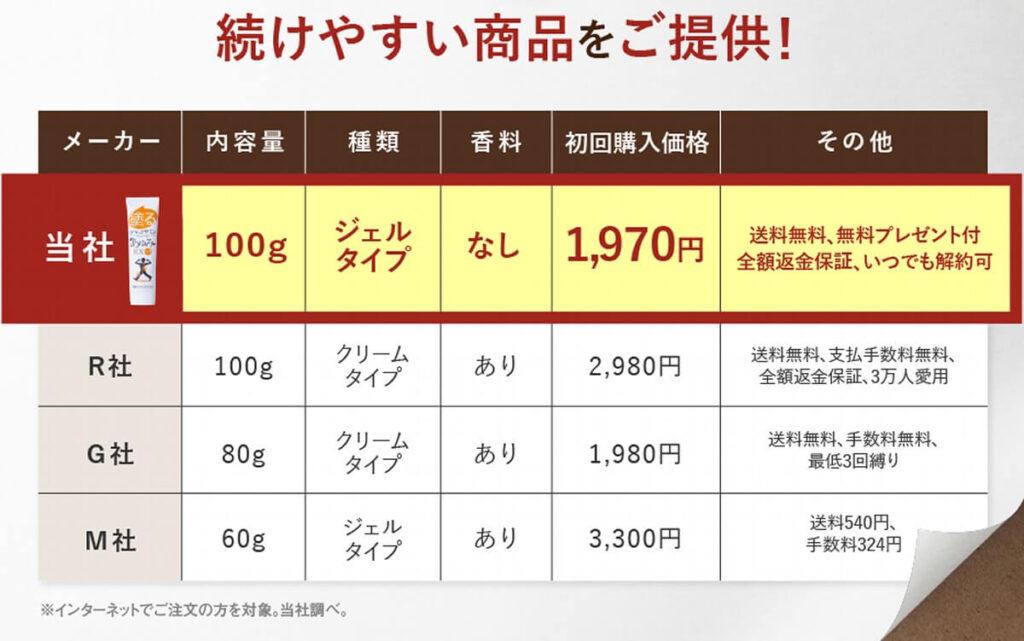 塗るグルコサミンのメーカー比較